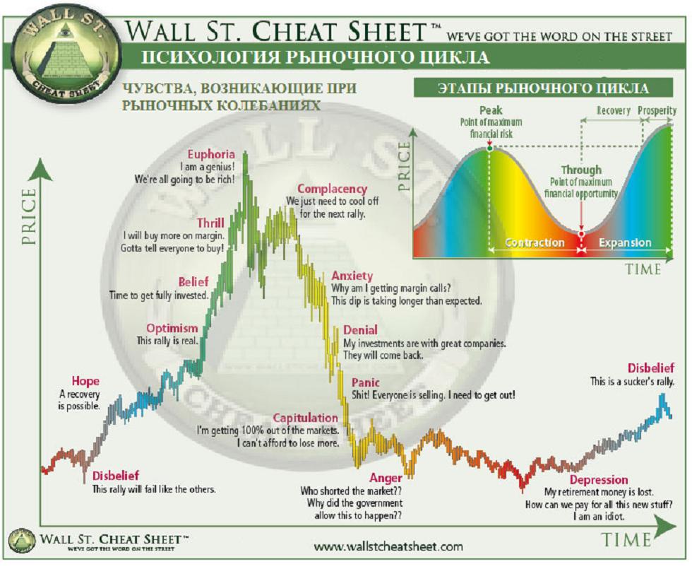 психологические состояния, возникающие у инвесторов на разных этапах рыночного цикла